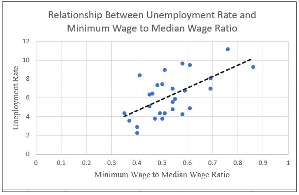 min wage to median wage chart
